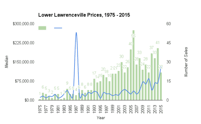Chart graphing sales and median price in Lower Lawrenceville